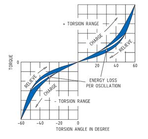 Torque to Angles Diagram